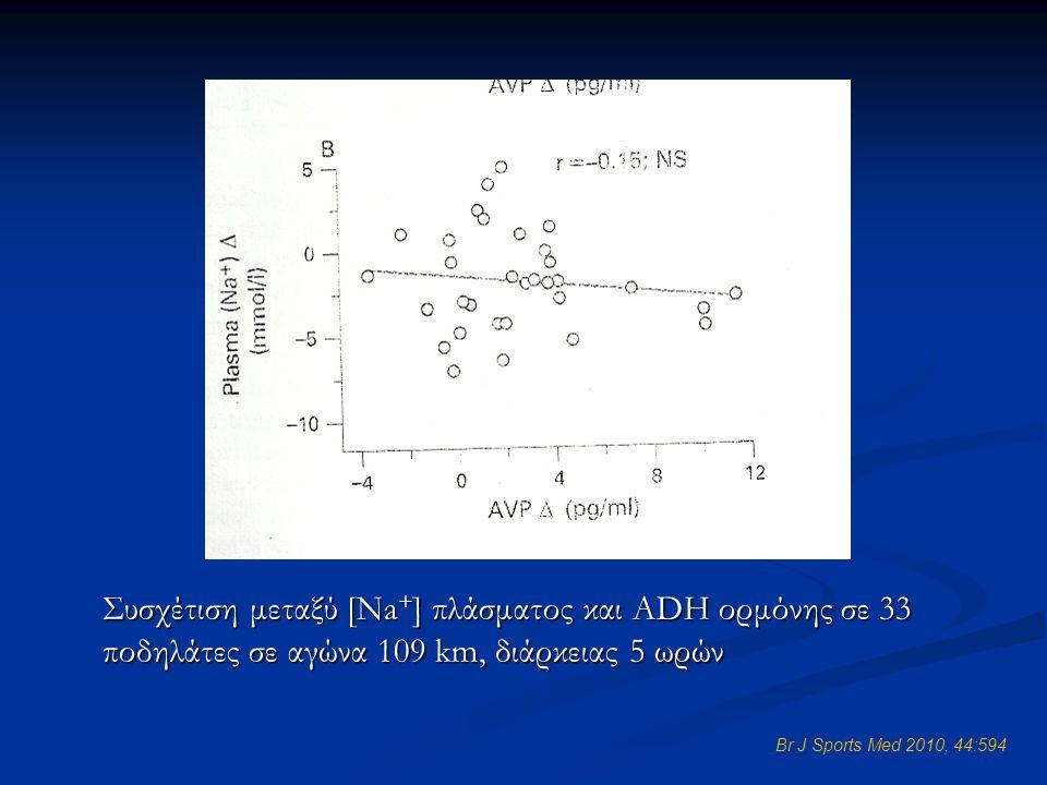 Συσχέτιση μεταξύ [Na+] πλάσματος και ADH ορμόνης σε 33 ποδηλάτες σε αγώνα 109 km, διάρκειας 5 ωρών